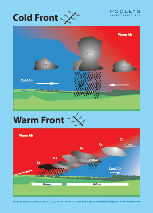 Cold Front & Warm Front Poster - Pooleys