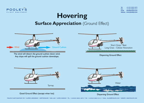Hovering-Ground Effect Poster